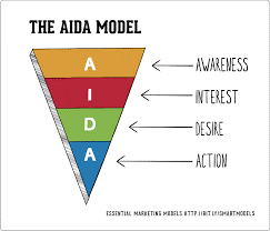 Old Marketing Funnel