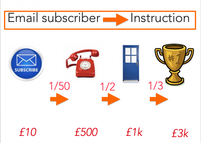 Email marketing for estate agents